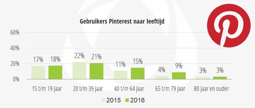 Gebruikers Pinterest naar leeftijd in Nederland
